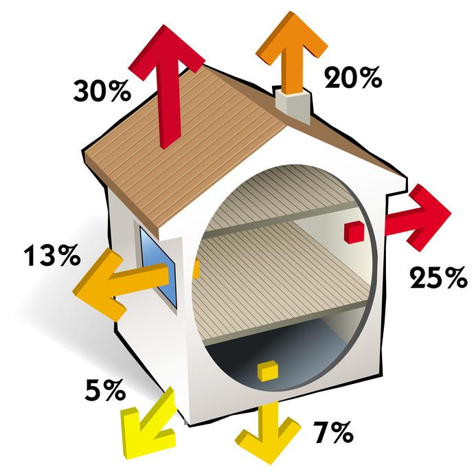 Chauffage - Déperdition de chaleur dans une maison