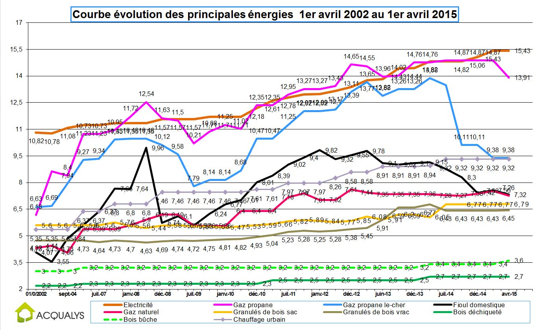 comparatif-prix-energie